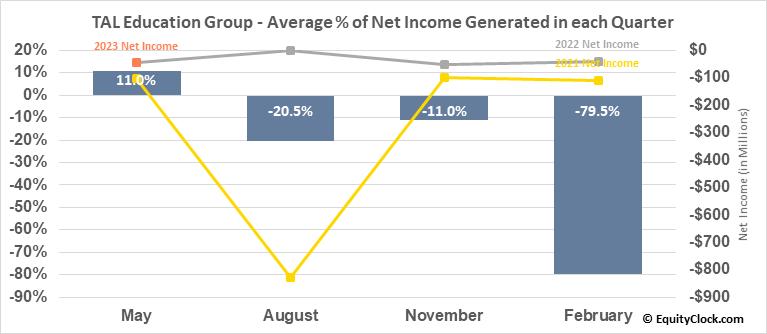 TAL Education Group (NYSE:TAL) Net Income Seasonality