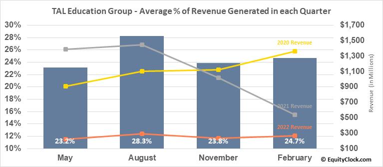 TAL Education Group (NYSE:TAL) Revenue Seasonality
