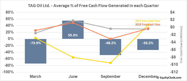TAG Oil Ltd. (TSE:TAO.TO) Free Cash Flow Seasonality
