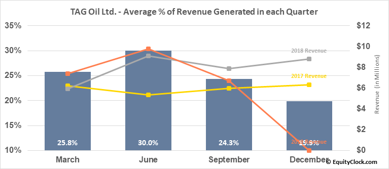 TAG Oil Ltd. (TSE:TAO.TO) Revenue Seasonality