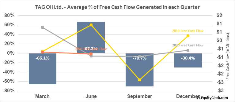 TAG Oil Ltd. (OTCMKT:TAOIF) Free Cash Flow Seasonality