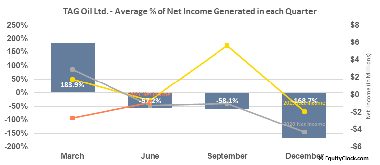 TAG Oil Ltd. (OTCMKT:TAOIF) Net Income Seasonality