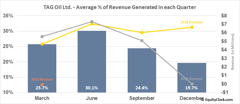 TAG Oil Ltd. (OTCMKT:TAOIF) Revenue Seasonality