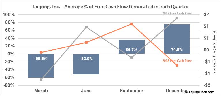 Taoping, Inc. (NASD:TAOP) Free Cash Flow Seasonality