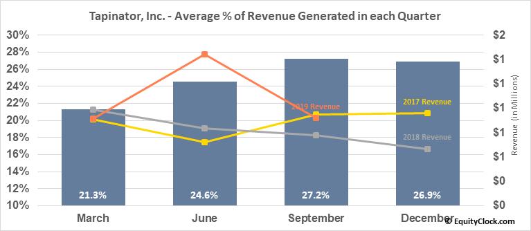 Tapinator, Inc. (OTCMKT:TAPM) Revenue Seasonality