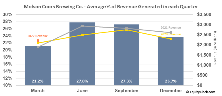 Molson Coors Brewing Co. (NYSE:TAP) Revenue Seasonality