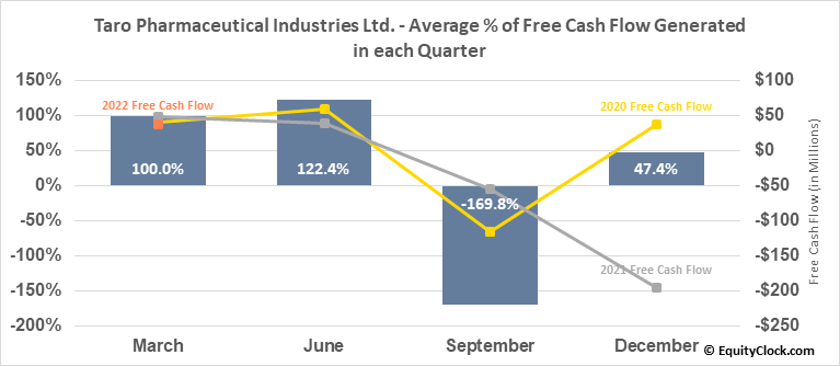 Taro Pharmaceutical Industries Ltd. (NYSE:TARO) Free Cash Flow Seasonality