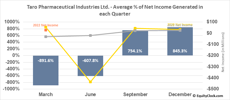 Taro Pharmaceutical Industries Ltd. (NYSE:TARO) Net Income Seasonality
