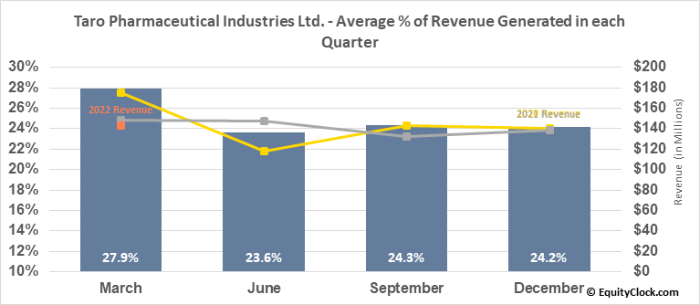 Taro Pharmaceutical Industries Ltd. (NYSE:TARO) Revenue Seasonality