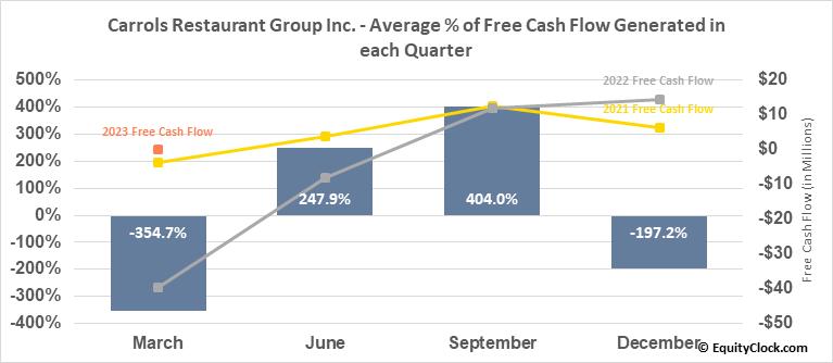 Carrols Restaurant Group Inc. (NASD:TAST) Free Cash Flow Seasonality