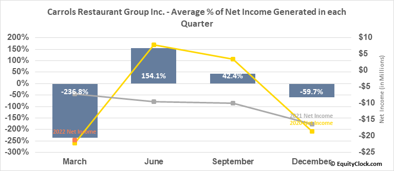 Carrols Restaurant Group Inc. (NASD:TAST) Net Income Seasonality