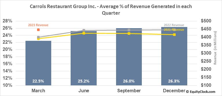 Carrols Restaurant Group Inc. (NASD:TAST) Revenue Seasonality