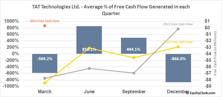TAT Technologies Ltd. (NASD:TATT) Free Cash Flow Seasonality