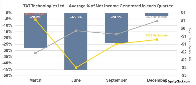 TAT Technologies Ltd. (NASD:TATT) Net Income Seasonality