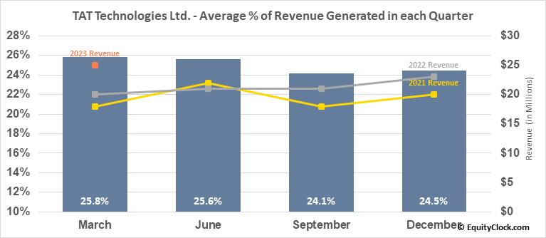 TAT Technologies Ltd. (NASD:TATT) Revenue Seasonality