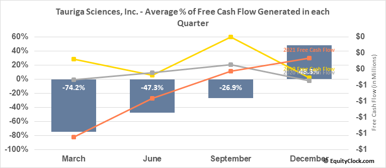 Tauriga Sciences, Inc. (OTCMKT:TAUG) Free Cash Flow Seasonality