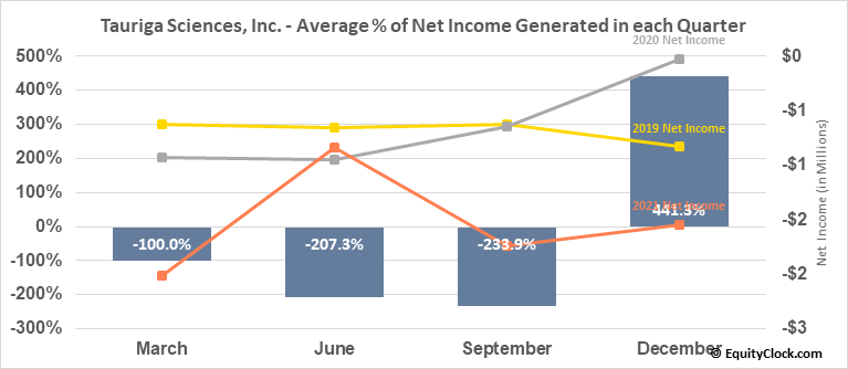 Tauriga Sciences, Inc. (OTCMKT:TAUG) Net Income Seasonality