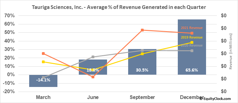 Tauriga Sciences, Inc. (OTCMKT:TAUG) Revenue Seasonality