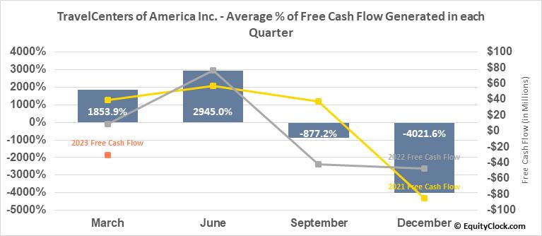 TravelCenters of America Inc. (NASD:TA) Free Cash Flow Seasonality