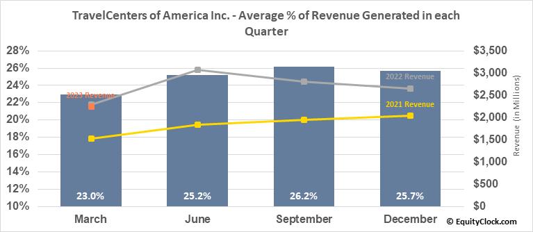 TravelCenters of America Inc. (NASD:TA) Revenue Seasonality
