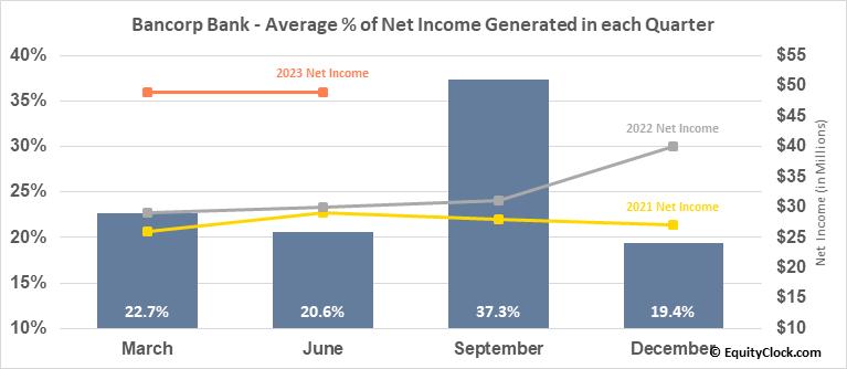 Bancorp Bank (NASD:TBBK) Net Income Seasonality