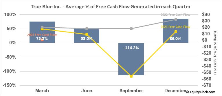 True Blue Inc. (NYSE:TBI) Free Cash Flow Seasonality