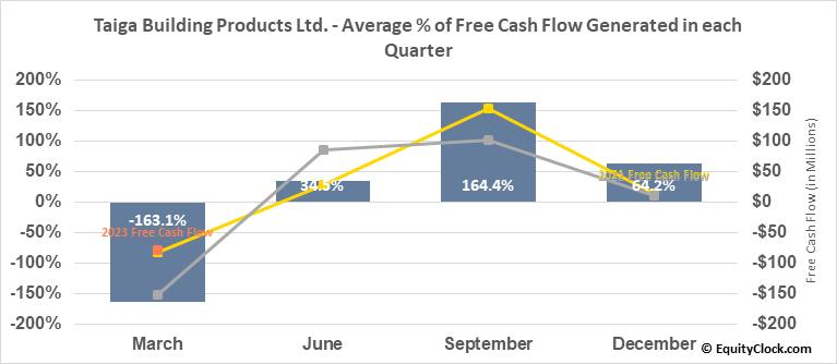 Taiga Building Products Ltd. (TSE:TBL.TO) Free Cash Flow Seasonality