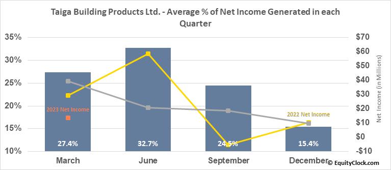 Taiga Building Products Ltd. (TSE:TBL.TO) Net Income Seasonality