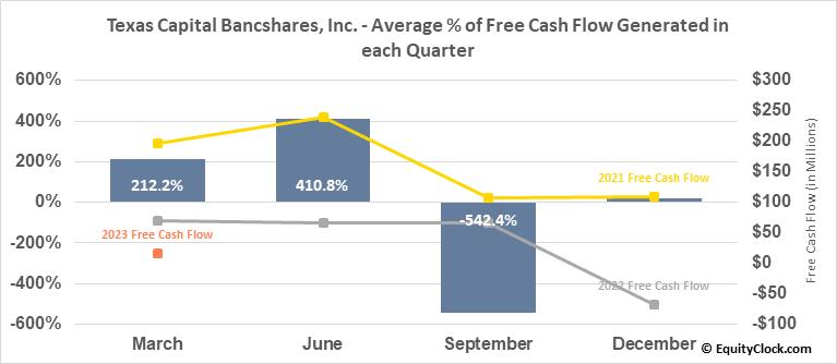 Texas Capital Bancshares, Inc. (NASD:TCBI) Free Cash Flow Seasonality