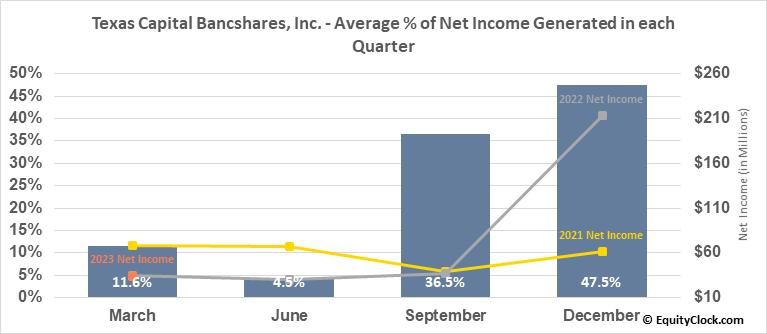 Texas Capital Bancshares, Inc. (NASD:TCBI) Net Income Seasonality