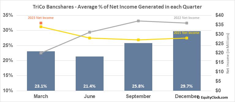 TriCo Bancshares (NASD:TCBK) Net Income Seasonality