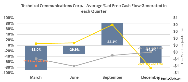 Technical Communications Corp. (NASD:TCCO) Free Cash Flow Seasonality