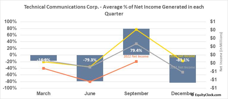 Technical Communications Corp. (NASD:TCCO) Net Income Seasonality