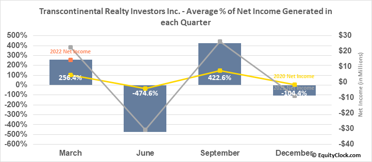 Transcontinental Realty Investors Inc. (NYSE:TCI) Net Income Seasonality