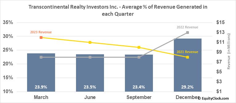 Transcontinental Realty Investors Inc. (NYSE:TCI) Revenue Seasonality