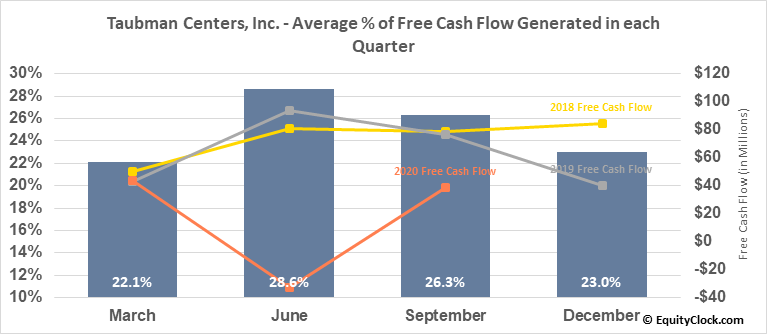 Taubman Centers, Inc. (NYSE:TCO) Free Cash Flow Seasonality