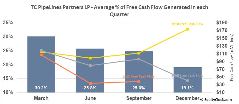 TC PipeLines Partners LP (NYSE:TCP) Free Cash Flow Seasonality
