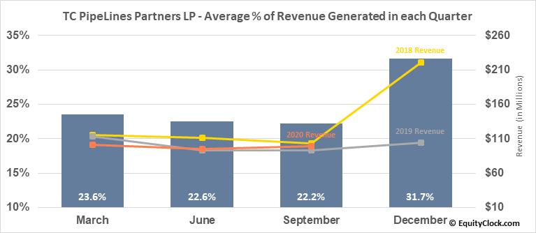 TC PipeLines Partners LP (NYSE:TCP) Revenue Seasonality