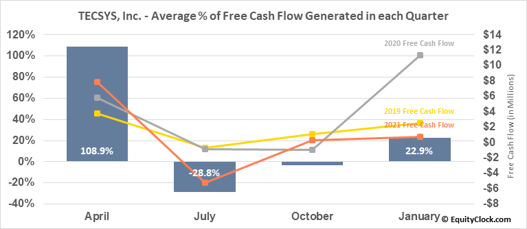 TECSYS, Inc. (TSE:TCS.TO) Free Cash Flow Seasonality