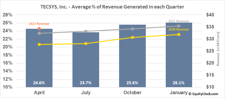 TECSYS, Inc. (TSE:TCS.TO) Revenue Seasonality