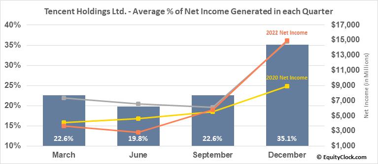 Tencent Holdings Ltd. (OTCMKT:TCTZF) Net Income Seasonality