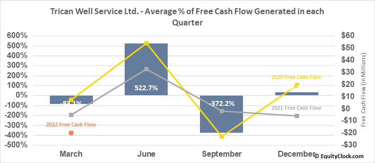 Trican Well Service Ltd. (TSE:TCW.TO) Free Cash Flow Seasonality