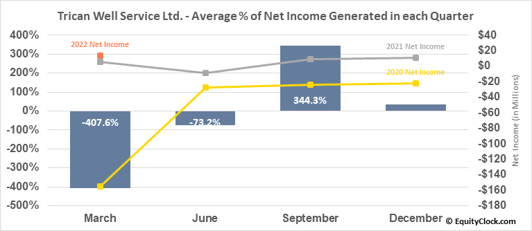 Trican Well Service Ltd. (TSE:TCW.TO) Net Income Seasonality