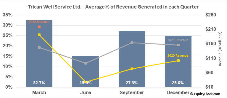 Trican Well Service Ltd. (TSE:TCW.TO) Revenue Seasonality