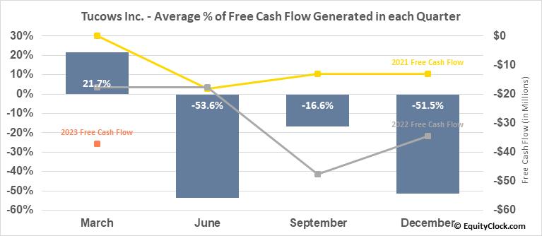 Tucows Inc. (NASD:TCX) Free Cash Flow Seasonality