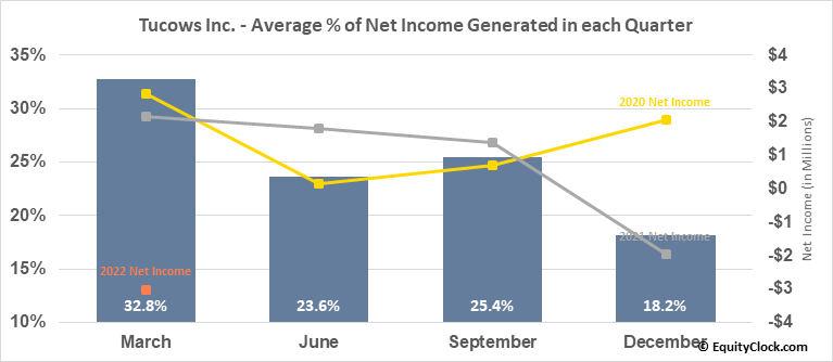Tucows Inc. (NASD:TCX) Net Income Seasonality