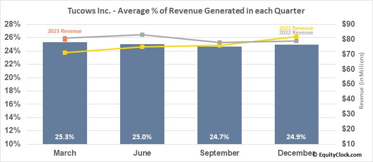 Tucows Inc. (NASD:TCX) Revenue Seasonality