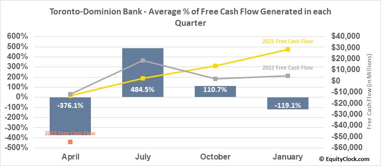 Toronto-Dominion Bank (TSE:TD.TO) Free Cash Flow Seasonality