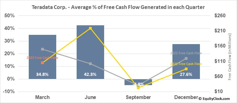 Teradata Corp. (NYSE:TDC) Free Cash Flow Seasonality