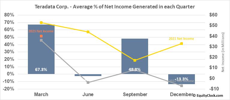 Teradata Corp. (NYSE:TDC) Net Income Seasonality